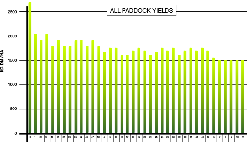 all paddocks yield over one month
